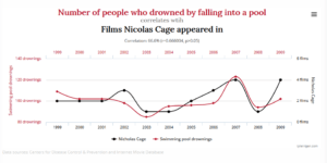 spurious-correlations-share - image spurious-correlations-share-300x150 on http://cavemaninasuit.com